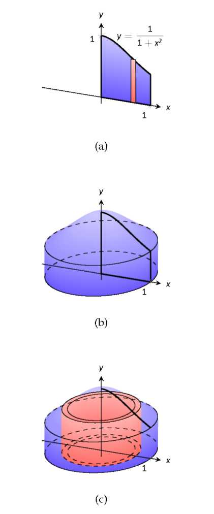 A shaded region is rotated and forms a cylindrical shell.