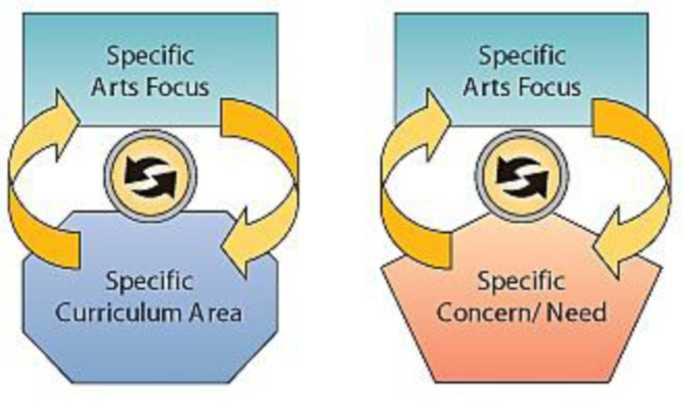Two flow diagrams comparing arts integration interdisciplinary connections. The first diagram has repeated arrows that circulate between 2 boxes that read specific arts focus and specific curriculum area. The second diagram has repeated arrows that circulate between 2 boxes that read specific art focus and specific concern/need.
