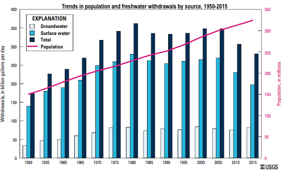 Trend graph of population and freshwater withdrawals, 1950-2015