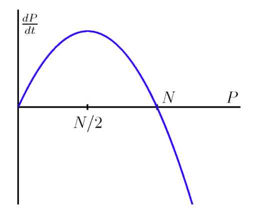 A graph with a curve.