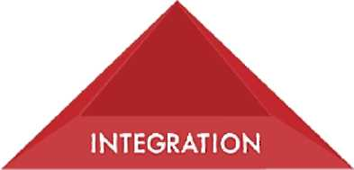 "A triangle that reads, ""integration"" inside."