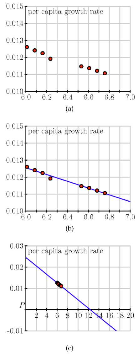 Three line graphs with points showing the per capita growth rate plotted and lines graphed.