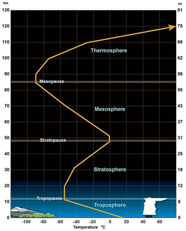 Average temperature profile for the lower layers of the atmosphere