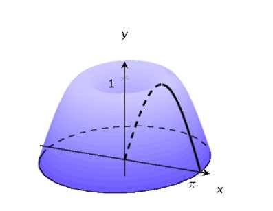 A shaded region on a graph.