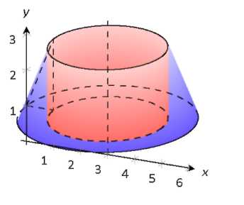 A cylindrical region on a graph.