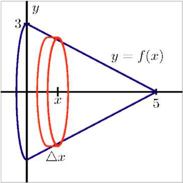 A conical slice with the equation y equals f of x. Its tip is at x equals 5 and its base starts at y equals 3 and ends at y equals negative 3 and has a radius of 3. There is a slice labeled x about the x-axis with a thickness of delta x.