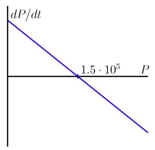 A graph with a curve on it.