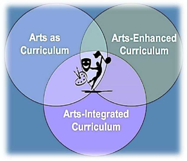 A 3 way Venn diagram comparing art in schools. The first circle is arts as curriculum, the second is arts-enhanced curriculum, and the third is arts-integrated curriculum.