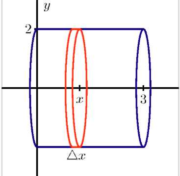 A horizontal cylinder perpendicular to the y-axis starts at x equals 0 and ends at x equals 3. Its radius lies at 2 about the y-axis, and x is labeled on the x-axis at the halfway point between 0 and 3. There is a circular slice through the cylinder at x, which is labeled delta x.