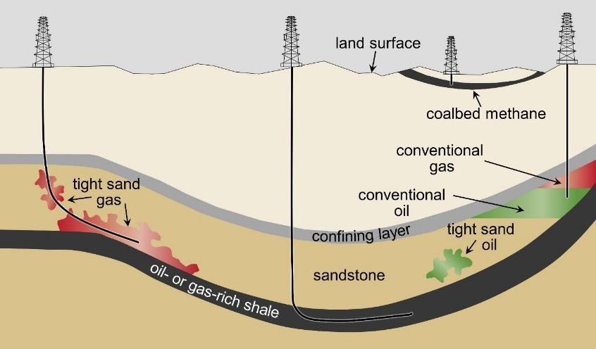 Schematic cross-section of general types of oil and gas resources and the orientations of production wells used in hydraulic fracturing. Types of oil and gas include tight sand gas, oil- or gas-rich shale, tight sand oil, conventional oil, conventional gas, and coalbed methane
