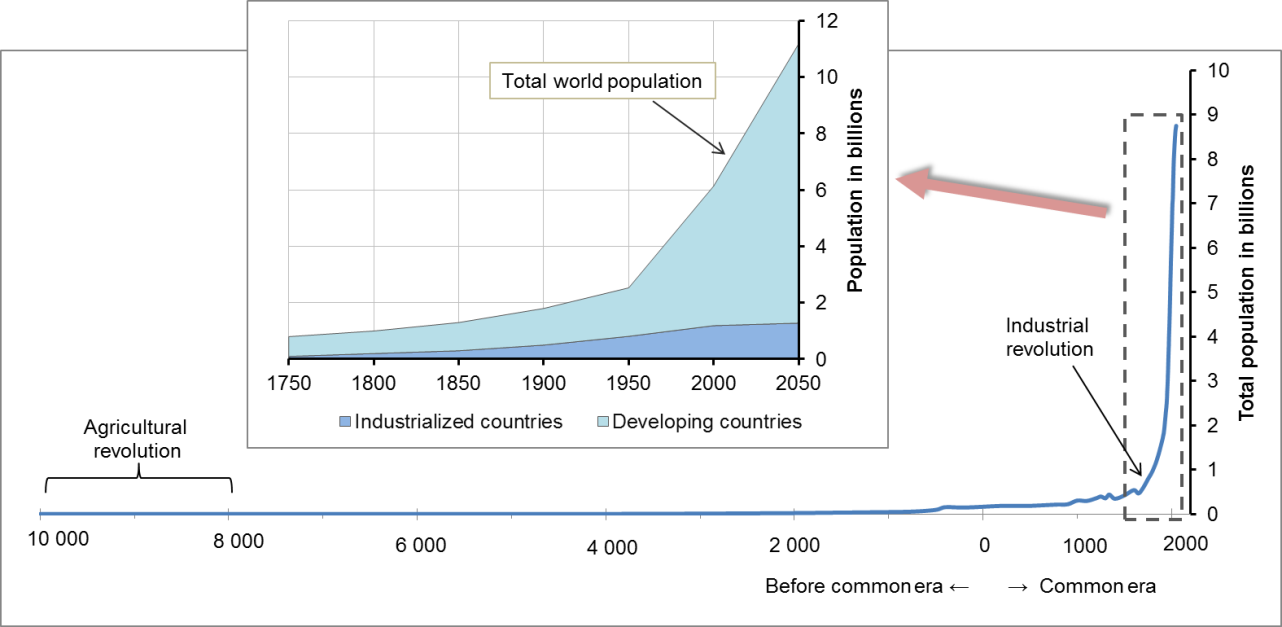 Graphs depicting the increase in human population size starting from the agricultural revolution and predicted out to 2050. For most of human history, human population size was low and stable. The inset image shows population growth in the modern era – outer line is the total world population while shaded regions represent population in industrialized countries (bottom) and less-industrialized/developing countries (top). The largest population growth will occur in less-industrialized countries.