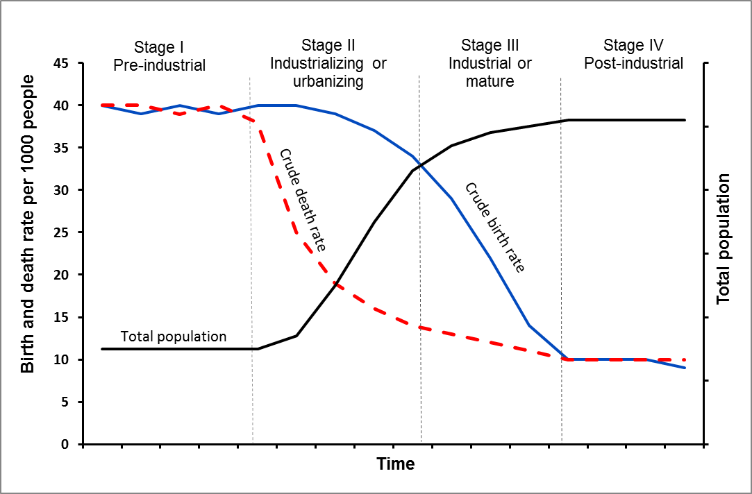 Chart of the Demographic transition model showing high birth and death rates in Stage I transitioning to low birth and death rates in Stage IV. During this time, population starts off as stable but low in Stage I and transitions to stable but high in Stage IV.
