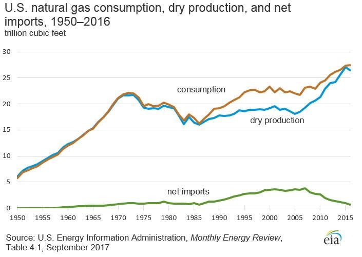 A graphic of changes in natural gas production, consumption, and imports over the last fifty years. Numbers range from 5 trillion cubic feed in 1950 to 28 trillion cubic feet in 2015.