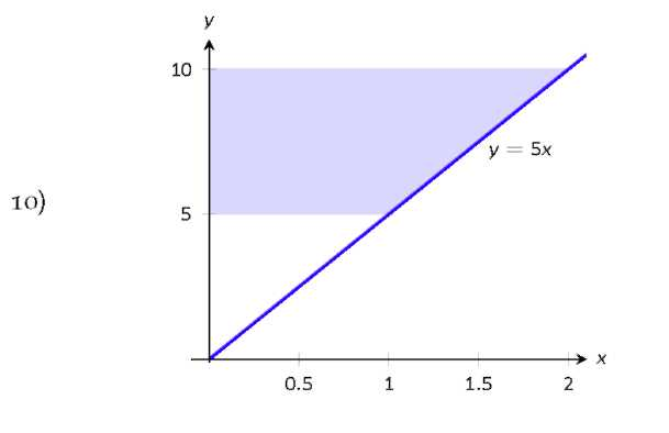 A graph with a shaded region.