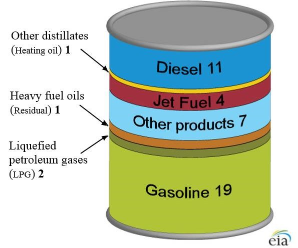 A barrell of crude oil can be made into gasoline, liquefied petroleum gases, heavy fuel oils, other products, jet fuel, heating oil, and diesel.