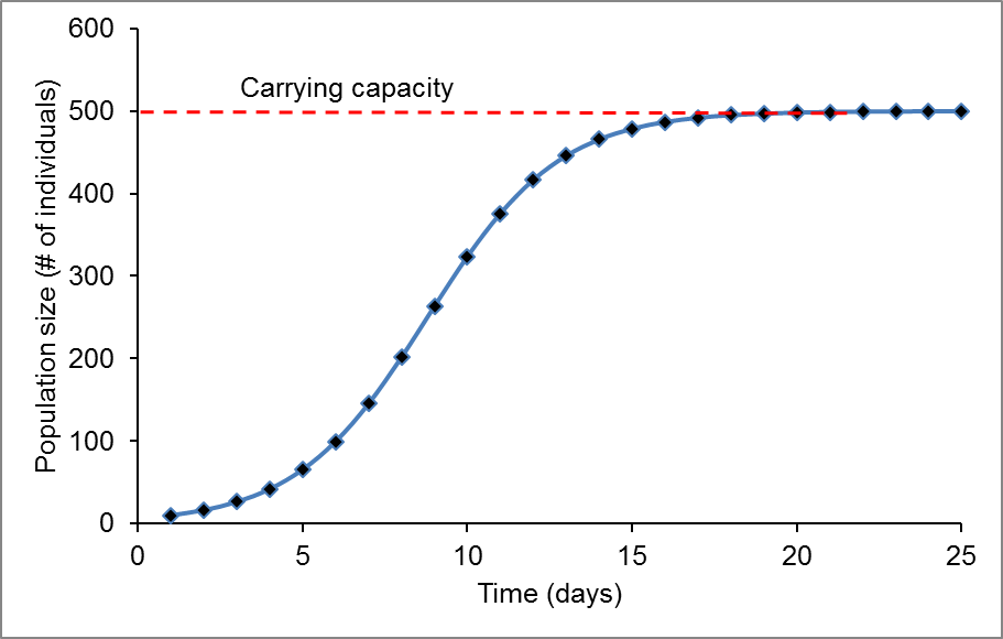 A line graph where the x axis is time (days) and the y axis is population size (# of individuals). As time passes the line approaches the carrying capacity at 500.