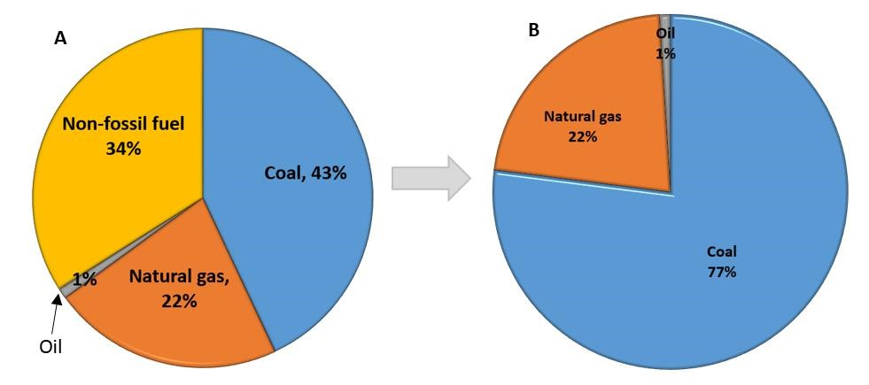 Pie charts showing A) major fuel/energy sources for U.S. electricty generation in 2013: 34% non-fossil fuel, coal 43%, natural gas 22% and oil 2%. and B) resulting carbon dioxid emissions by fuel type for 2013: coal 77%, natural gas 22%, and oil 2%.