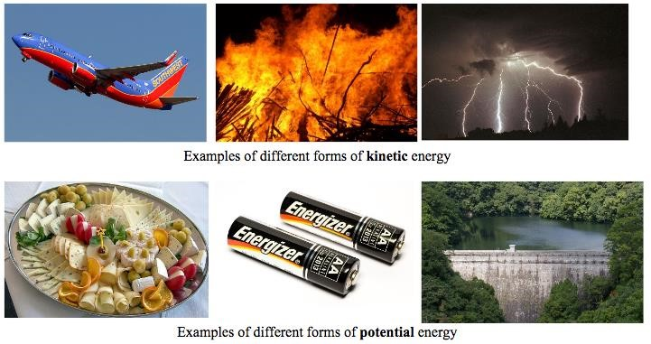 Photos of a jet in flight, a wild fire and multiple lightning bolts in a night sky all show examples of kinetic energy. Photos of a cheese tray, Energizer batteries, and a dam all are examples of potential energy.