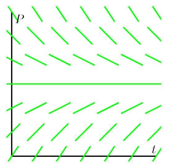 A graph with several lines to find the slope field.