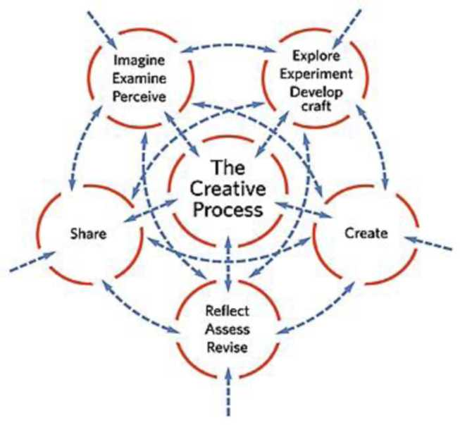 A diagram showing the creative process. It includes Share, Reflect Assess Revise, Create, Explore Experiment Develop craft, and Imagine Examine Perceive.