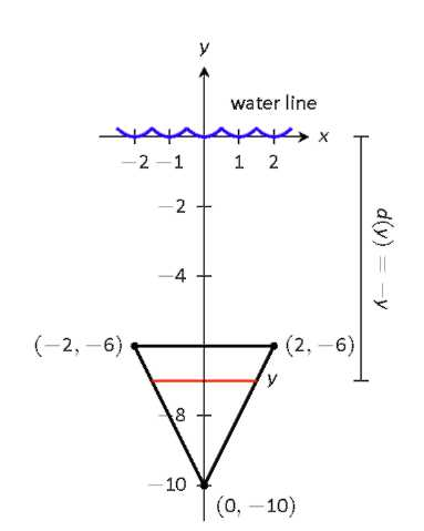 A water line and a triangular plate on a graph.