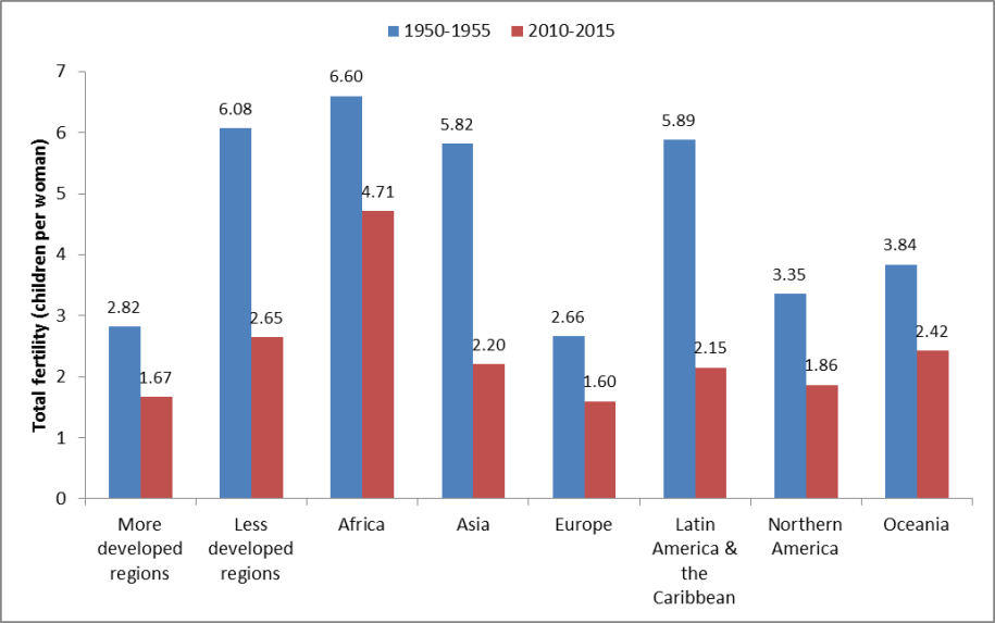 Bar graph Shows the total fertility of different regions of the world by two comparison times, 1950-1955 and 2010-2015. More developed regions had lower fertility compared to less developed regions, for both comparison time periods.